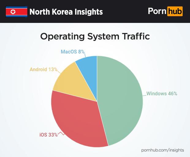 sisteme de operare folosite de coreea de nord pentru filme porno