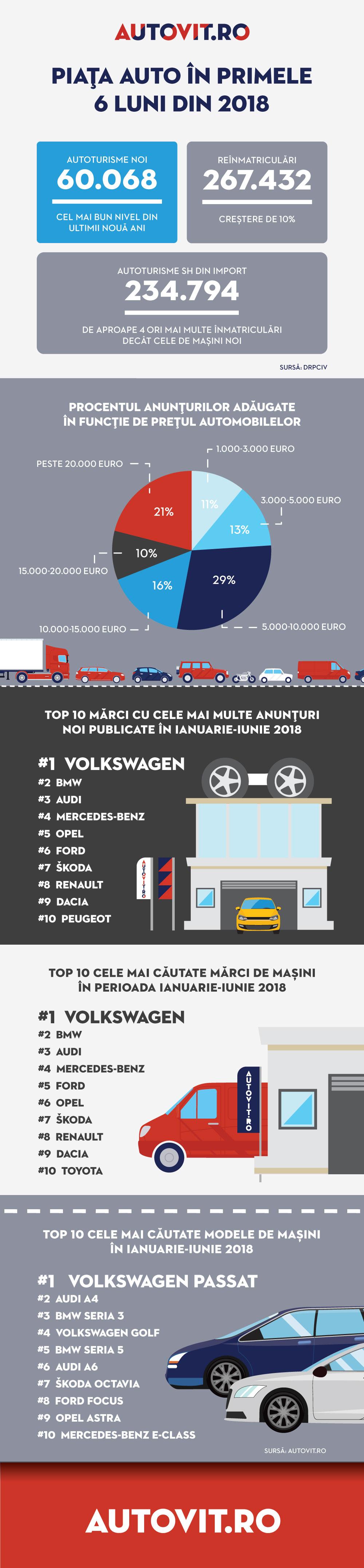 Infografic - Piata auto in primul semestru al anului 2018