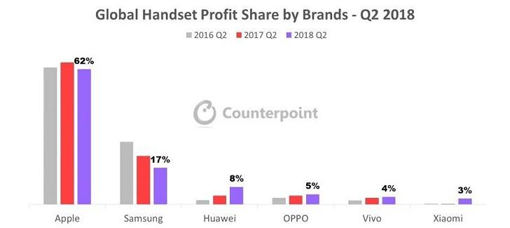 Apple iPhone profit