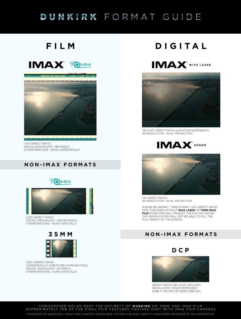 Imax format