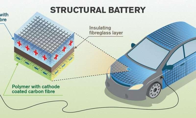 baterie fibra de carbon