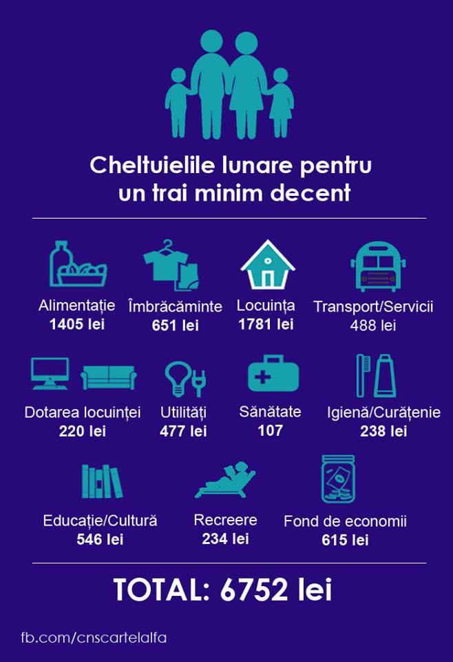 Cost trai Romania