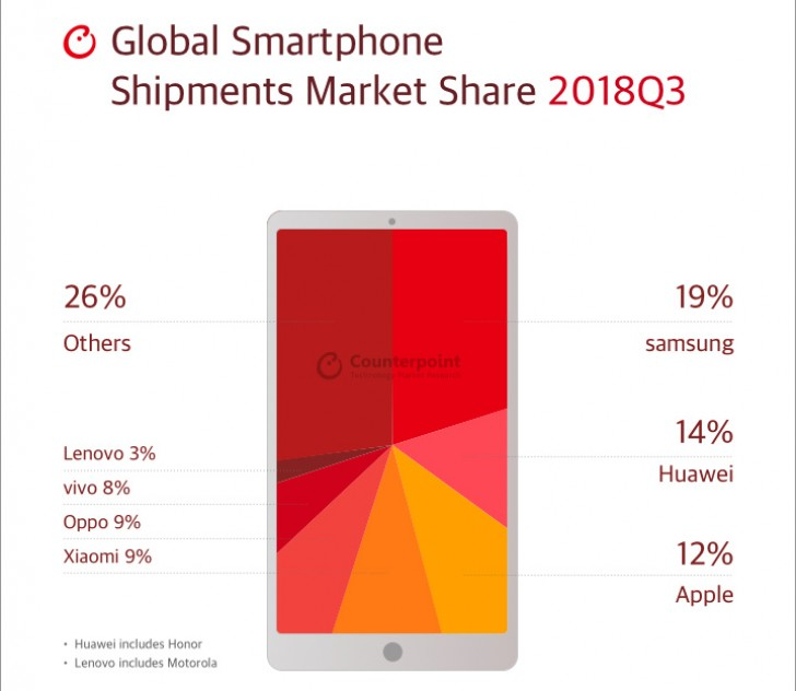 piața de mobile 2018