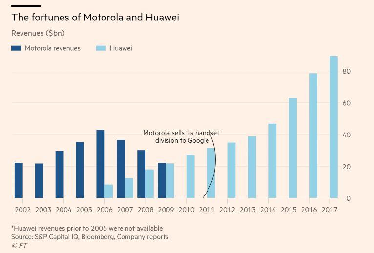 Afacerile Huawei și Motorola