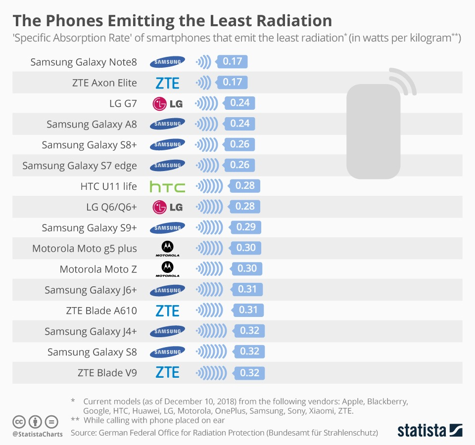 cea mai mică radiație