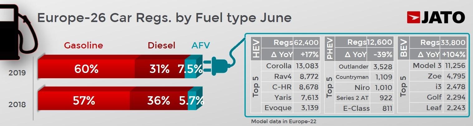 Topul celor mai vândute mașini, în Europa. Care sunt modelele Dacia din primele 10 locuri