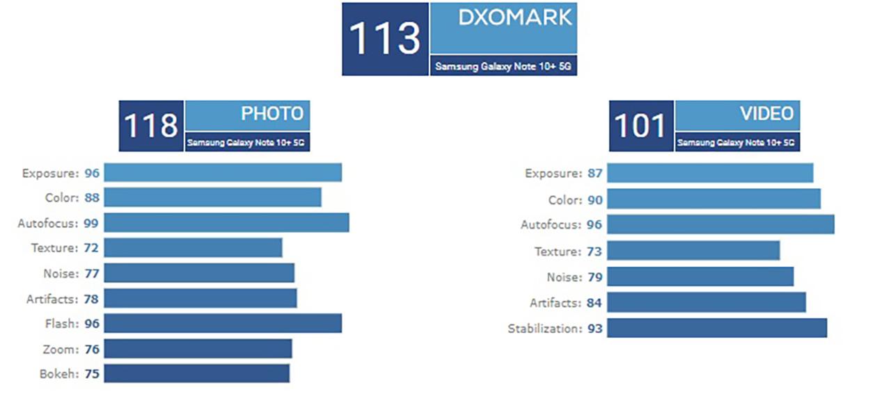 dxomark galaxy note 10