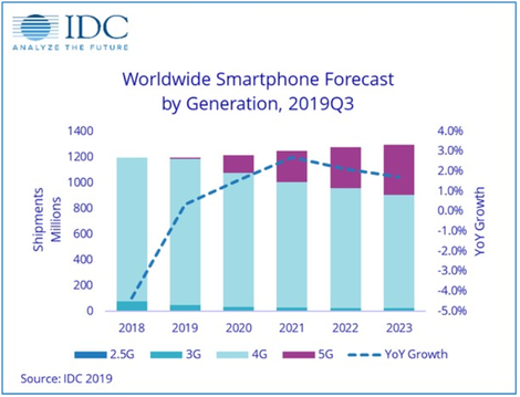 Vânzările de telefoane în trimestrul 3 al 2019