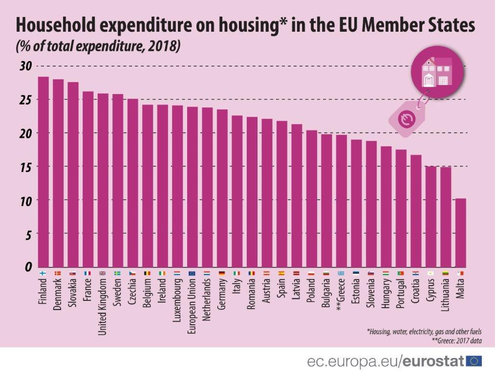 Cheltuielile-gospodariilor-cu-locuirea-si-utilitatile-in-UE-2018-din-PIB