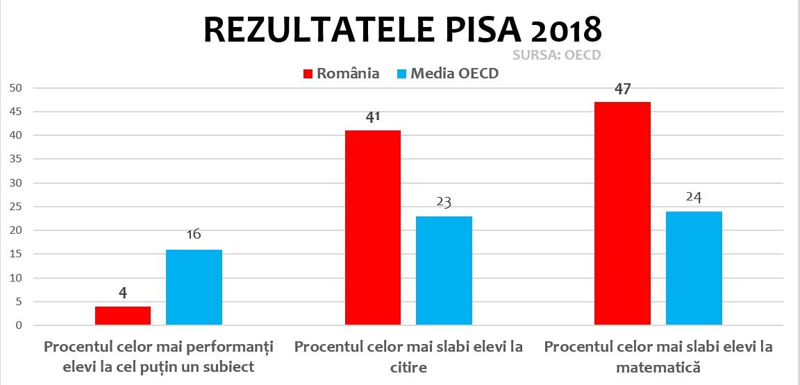 Rezultate PISA performanță - sursă foto: edupedu.ro