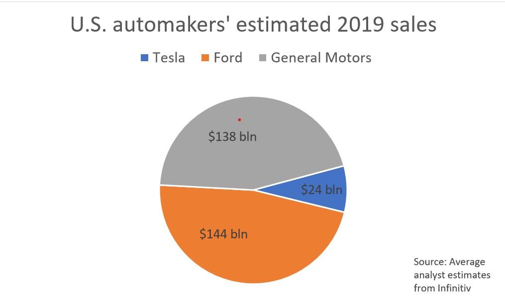 Încasări estimate - Ford, GM și Tesla în SUA - sursa: Reuters