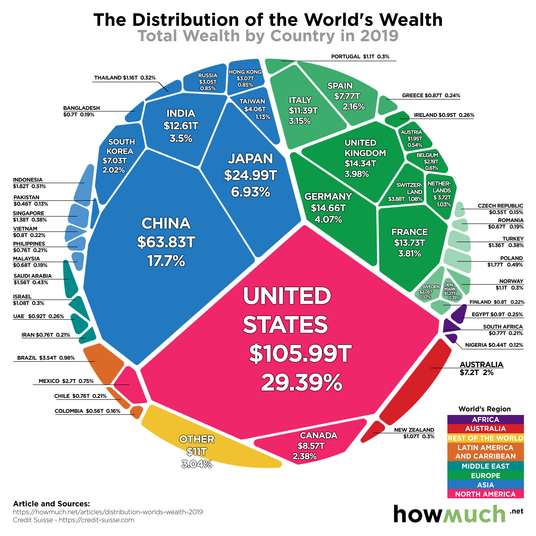 infografic bogatie