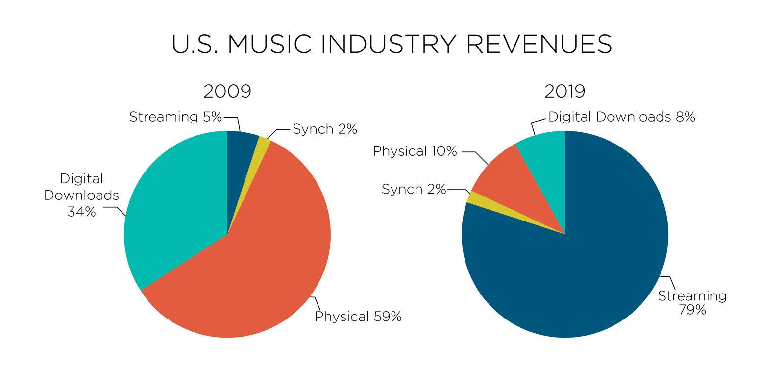 industria muzicala 2009 - 2019