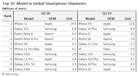 top telefoane 2020 vanzari iphone samsung huawei (1)
