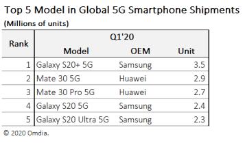 top telefoane 2020 vanzari iphone samsung huawei (2)