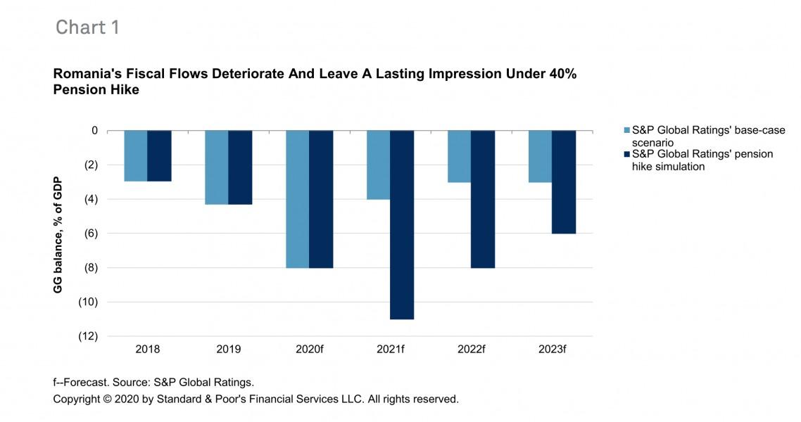 deficit fiscal crestere pensii 40