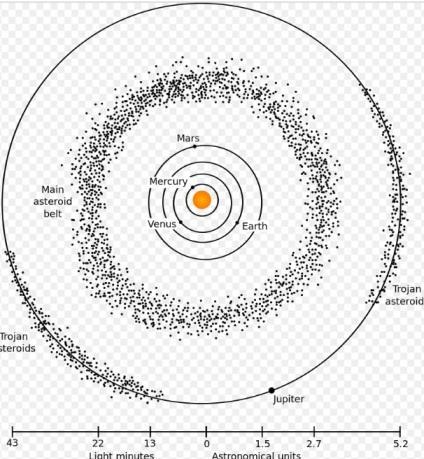 Centura de asteroizi din sistemul nostru solar
