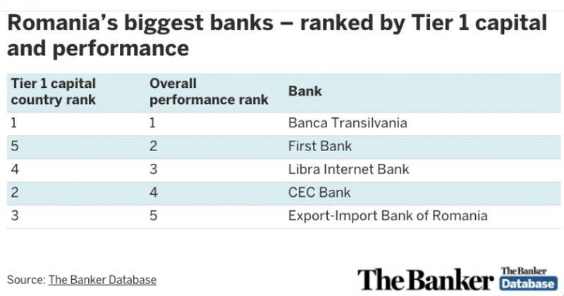 top 5 bănci performanță românia