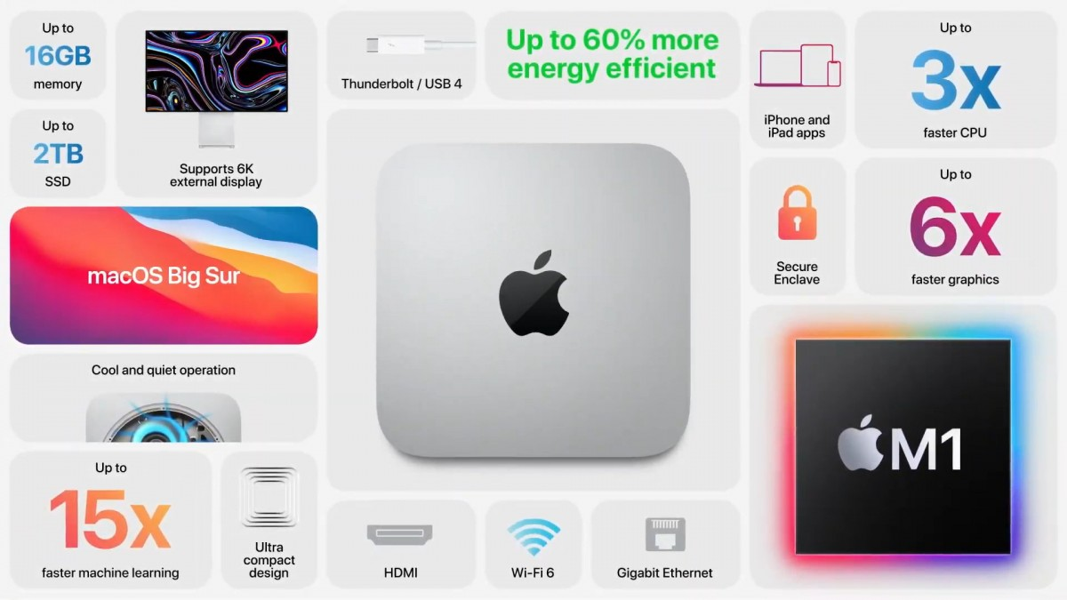 apple mac mini specs