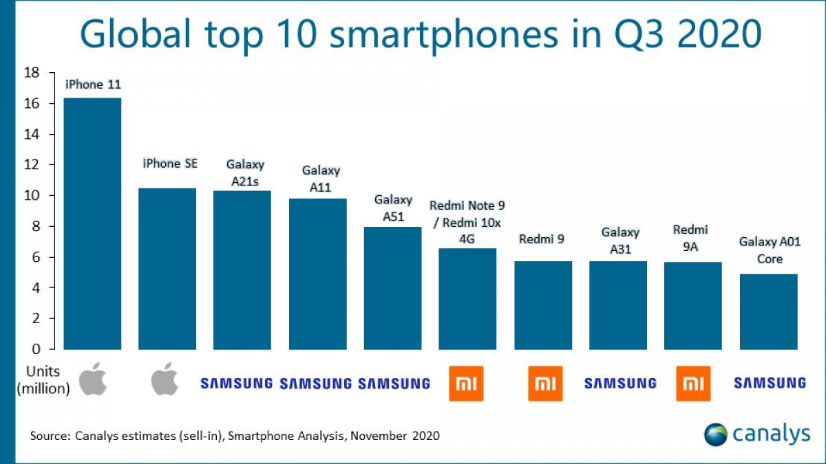 canalys piața de mobile