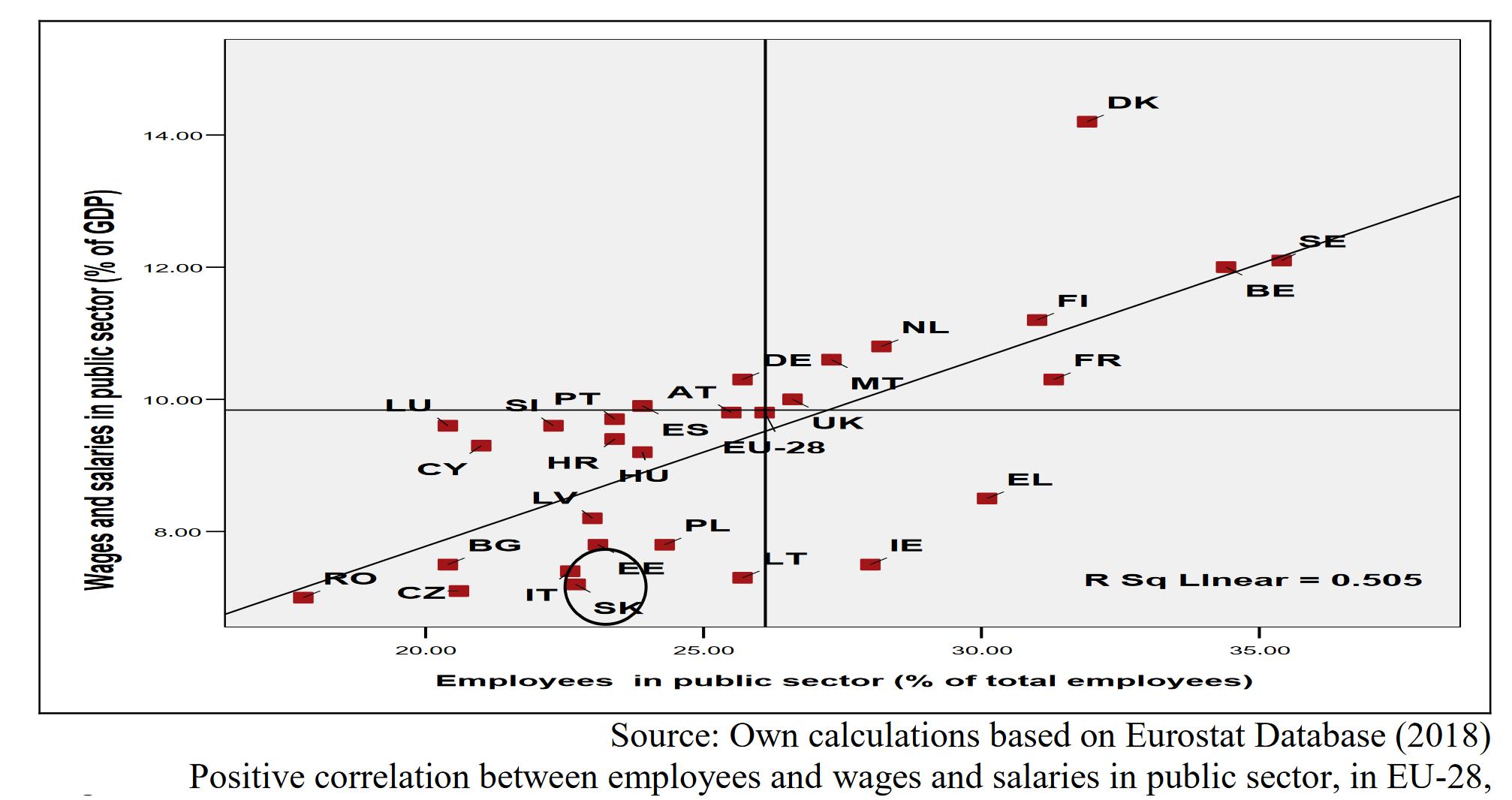 ue vs romania salarii bugetari