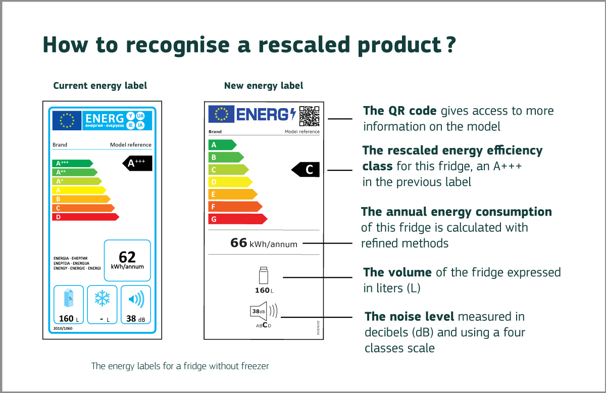 how_to_recognise_energy_labels_focus_article