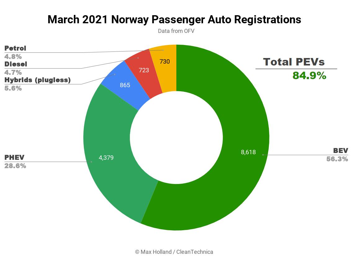 vanzari masini martie Norvegia