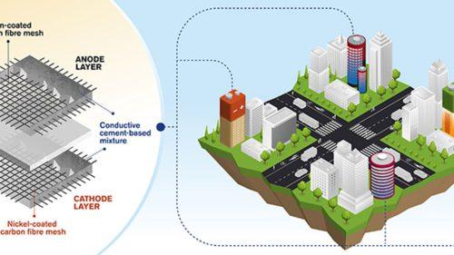 Clădirile viitorului. O nouă tehnologie pentru materialele de construcție va transforma clădirile în dispozitive de stocare a energiei