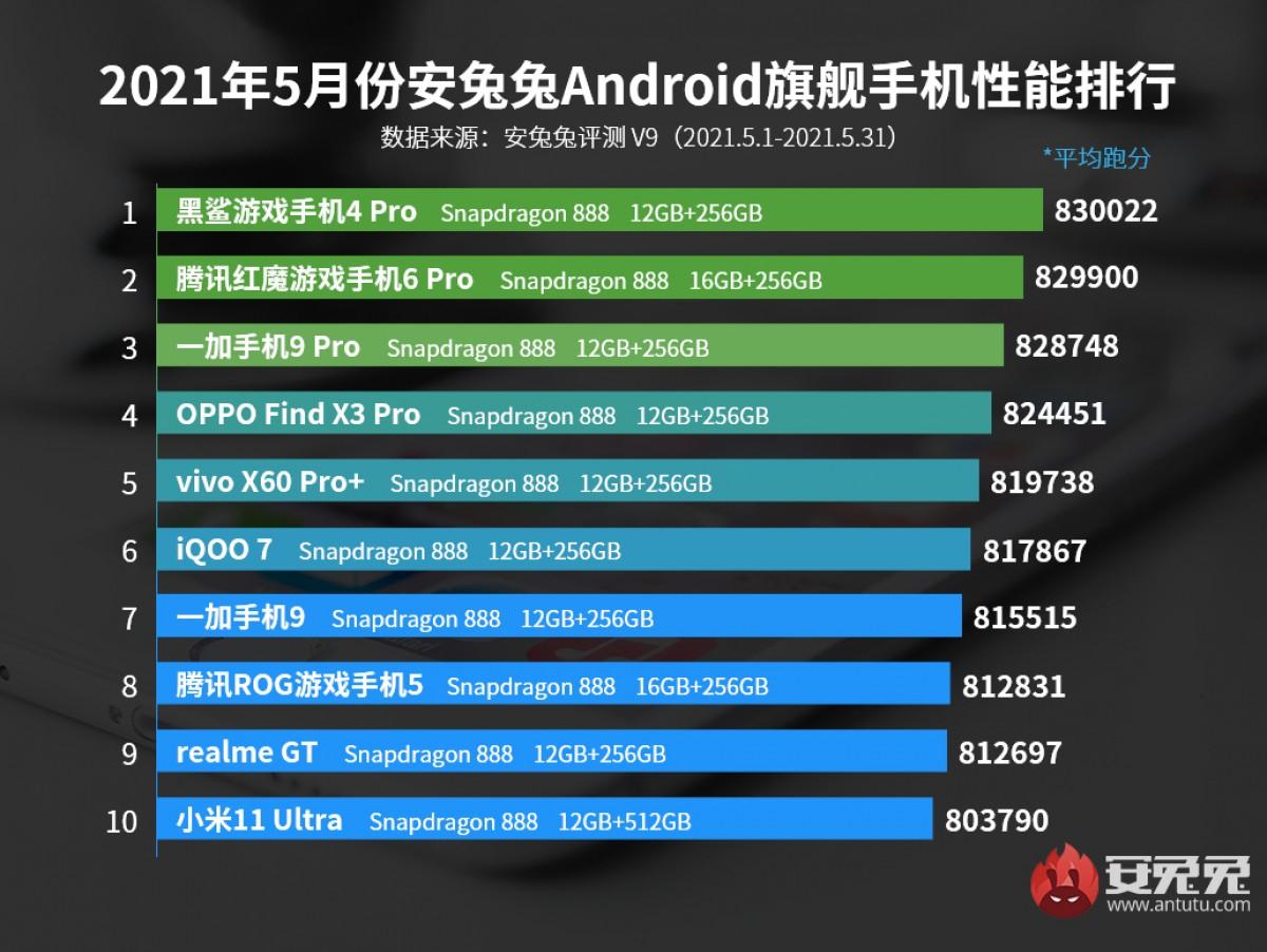antutu top 10 telefoane viteză Snapdragon 888
