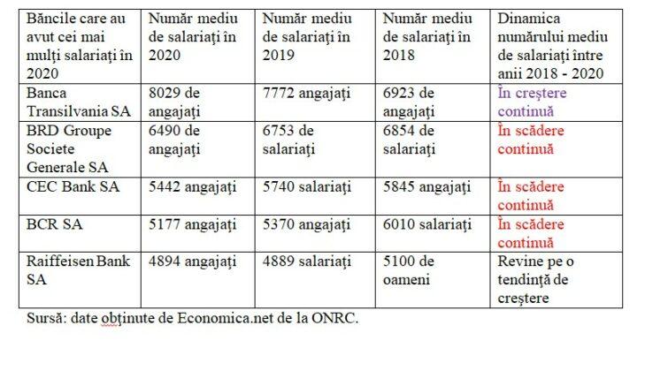 top-banci-dinamica-nr-salariati-din-2018-pana-in-2020-755x420