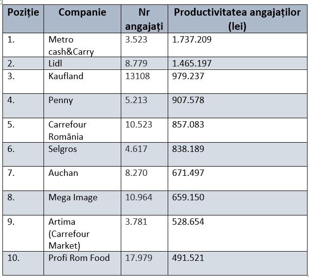 productivitate-retaileri mega image kaufland